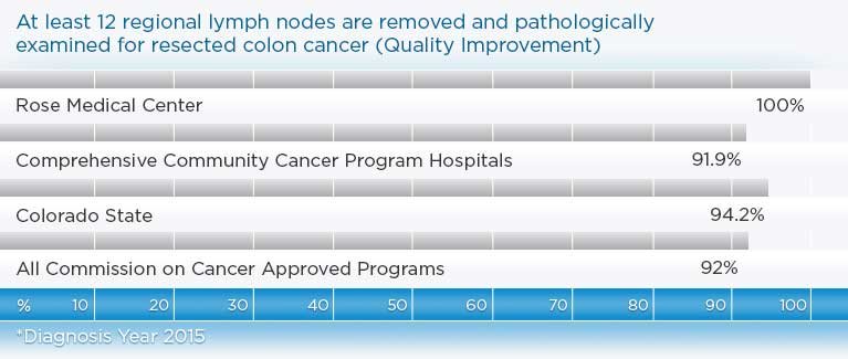 100% of colon cancer patients at Rose have at least 12 lymph nodes removed