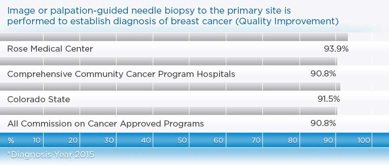 93.9% of women at Rose have a biopsy done to diagnose breast cancer